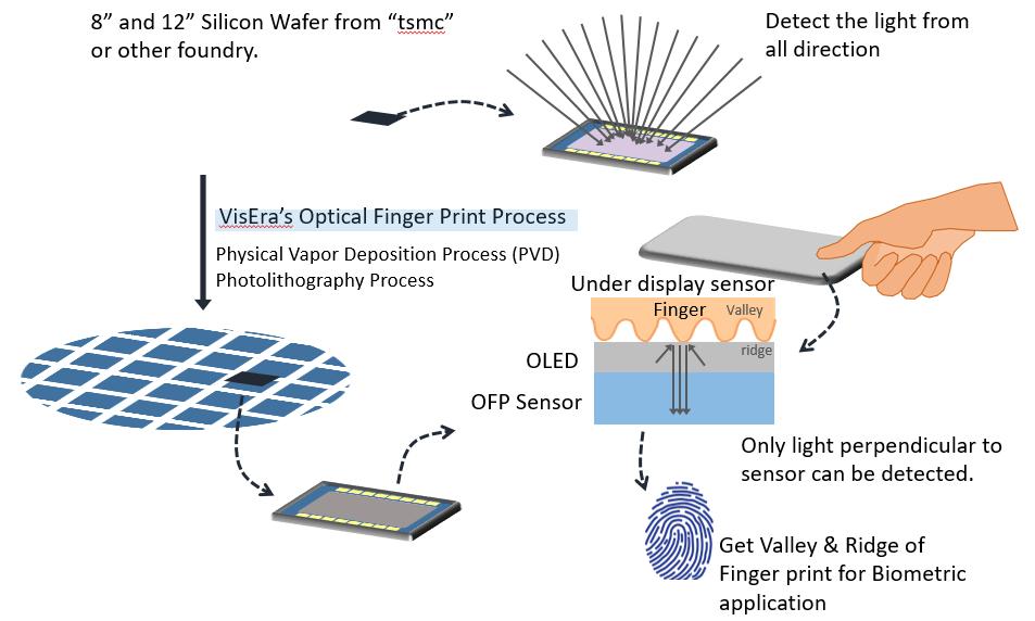 Optical Finger Print Sensor