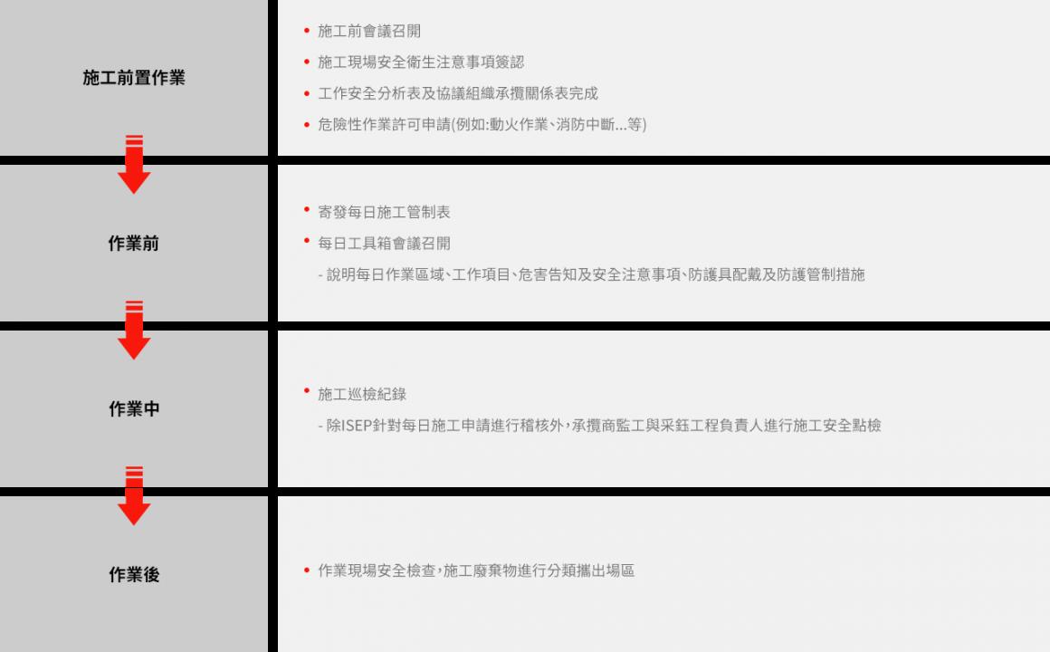 采鈺科技 VisEra_承包商管理 (1)