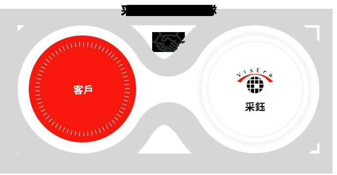 Customer Service_客戶服務_采鈺科技 VisEra