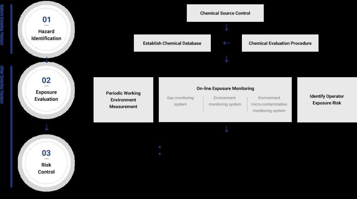 采鈺科技 VisEra_企業社會責任CSR_化學品管理程序